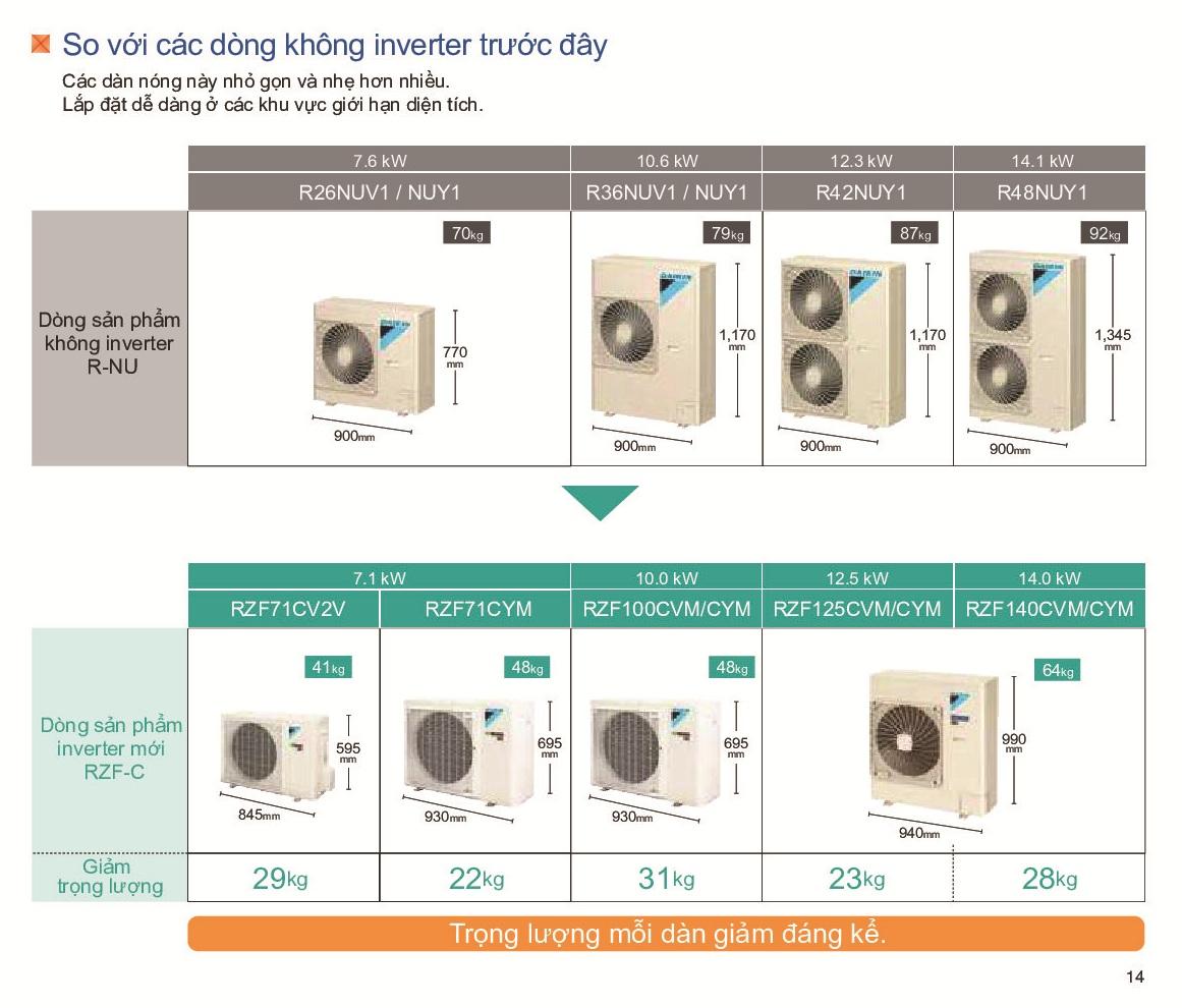 Máy lạnh giấu trần nối ống gió loại nhỏ gọn và loại áp suất tĩnh trung bình - Đại lý điều hòa Daikin - 276977