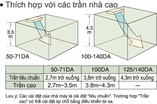 Máy lạnh áp trần Daikin Inverter FHA100BVMV/RZF100CVMV 4.0hp Gas R32 - Đại lý phân phối Ánh Sao - 265259