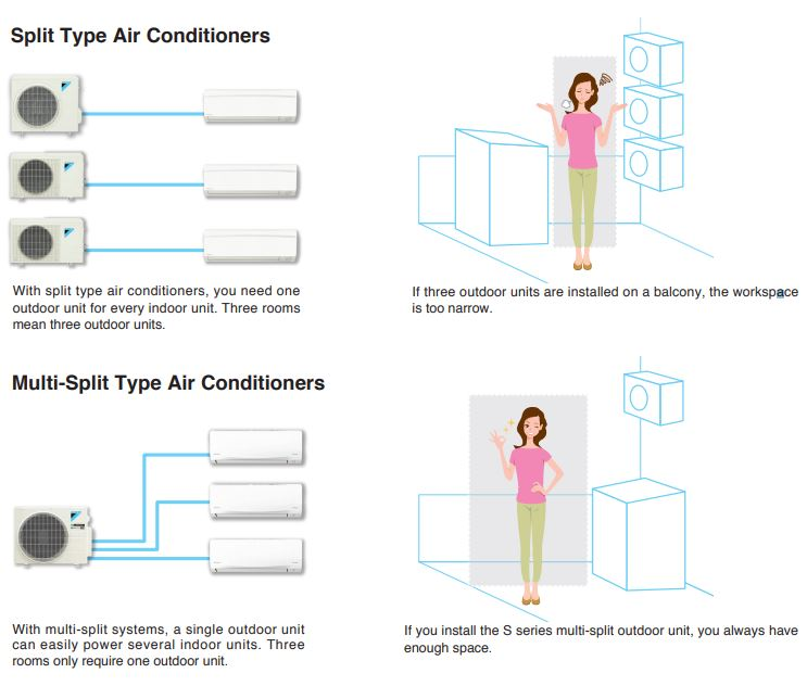 Điều hòa Multi-S Daikin - Chỉ một dàn nóng sử dụng cho 3 phòng - Phù hợp cho căn hộ chung cư - 267120