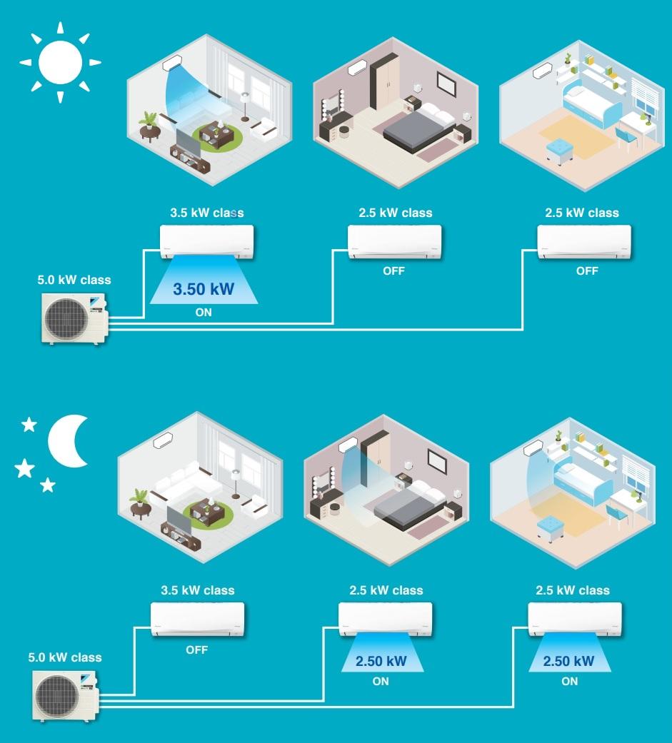 Điều hòa Multi-S Daikin - Chỉ một dàn nóng sử dụng cho 3 phòng - Phù hợp cho căn hộ chung cư - 267121
