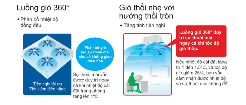 luong_gio_thoi_tron_daikin_fcnq.jpg